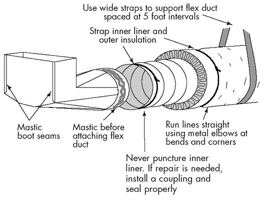 Good Information on Flex Duct Installation