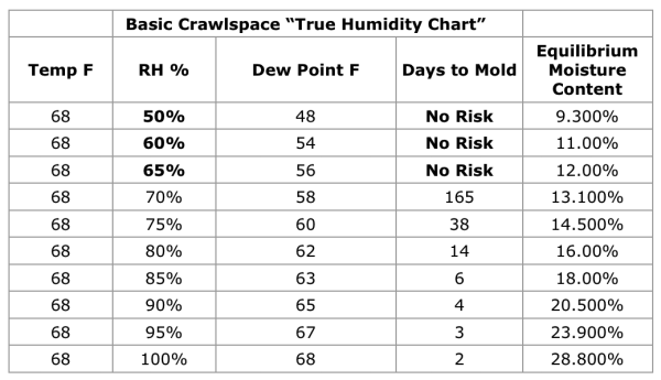 Basic Crawlspace True Humidity Chart