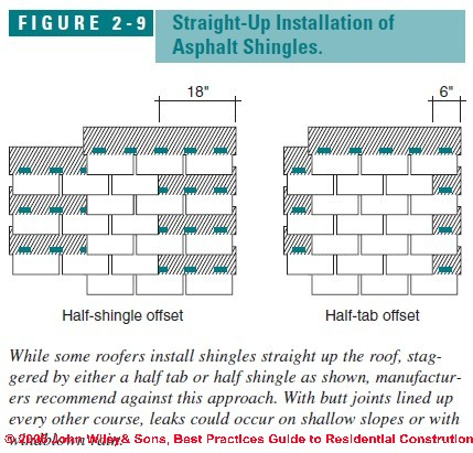 architectural shingles installation. Interesting Shingles Figure29 Intended Architectural Shingles Installation S