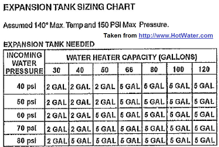 sizing hot water heater