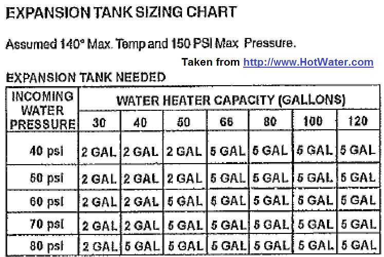 water pressure tank sizing